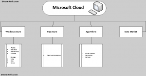 Microsoft Windows Cloud